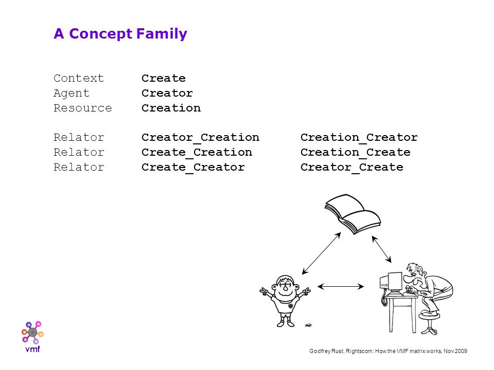 vmf Godfrey Rust, Rightscom: How the VMF matrix works, Nov 2009 Context Create Agent Creator Resource Creation Relator Creator_CreationCreation_Creator Relator Create_CreationCreation_Create Relator Create_CreatorCreator_Create A Concept Family