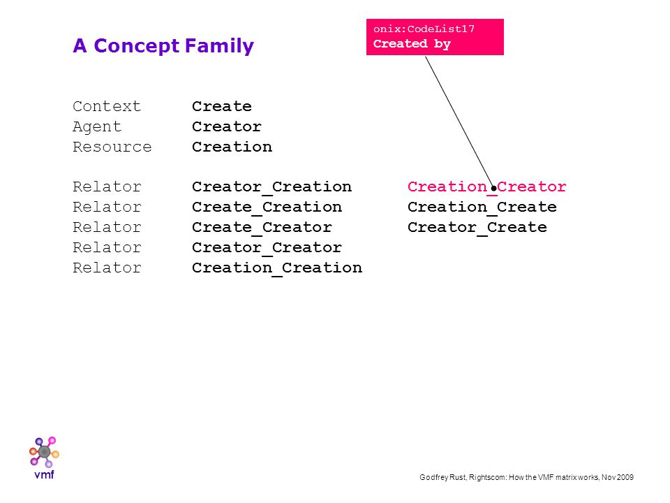 vmf Godfrey Rust, Rightscom: How the VMF matrix works, Nov 2009 Context Create Agent Creator Resource Creation Relator Creator_CreationCreation_Creator Relator Create_CreationCreation_Create Relator Create_CreatorCreator_Create Relator Creator_Creator Relator Creation_Creation A Concept Family onix:CodeList17 Created by