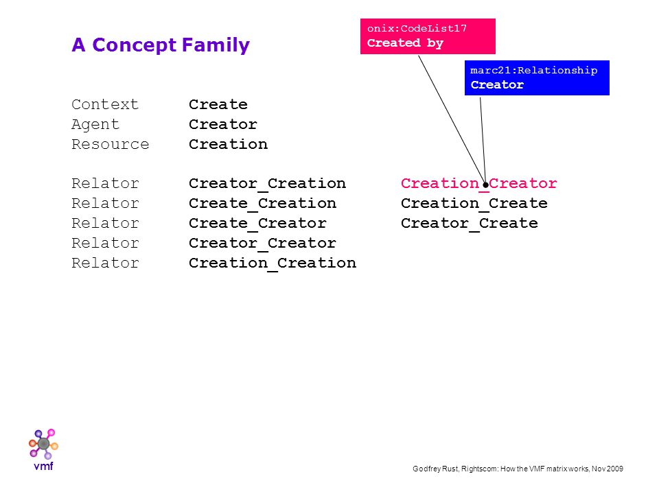 vmf Godfrey Rust, Rightscom: How the VMF matrix works, Nov 2009 Context Create Agent Creator Resource Creation Relator Creator_CreationCreation_Creator Relator Create_CreationCreation_Create Relator Create_CreatorCreator_Create Relator Creator_Creator Relator Creation_Creation A Concept Family onix:CodeList17 Created by marc21:Relationship Creator