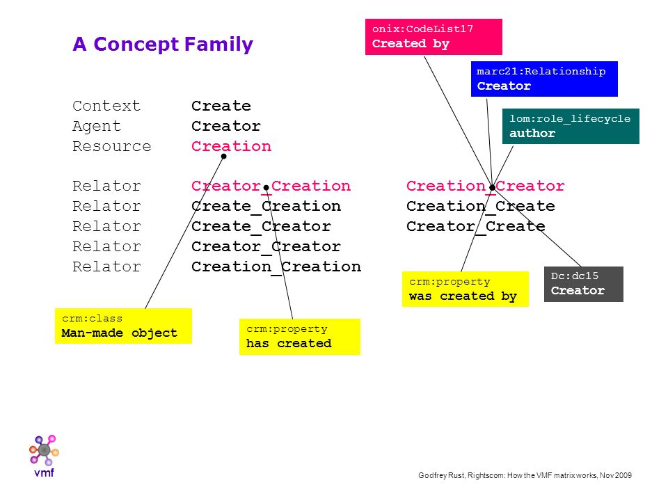 vmf Godfrey Rust, Rightscom: How the VMF matrix works, Nov 2009 Context Create Agent Creator Resource Creation Relator Creator_CreationCreation_Creator Relator Create_CreationCreation_Create Relator Create_CreatorCreator_Create Relator Creator_Creator Relator Creation_Creation A Concept Family onix:CodeList17 Created by marc21:Relationship Creator lom:role_lifecycle author crm:class Man-made object Dc:dc15 Creator crm:property was created by crm:property has created