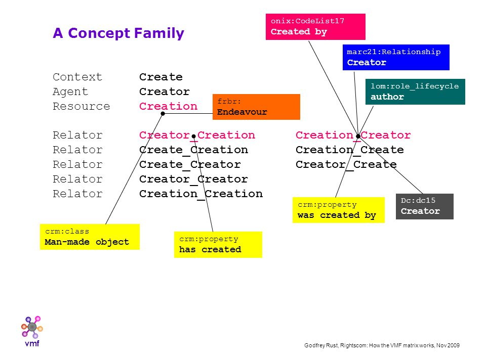 vmf Godfrey Rust, Rightscom: How the VMF matrix works, Nov 2009 Context Create Agent Creator Resource Creation Relator Creator_CreationCreation_Creator Relator Create_CreationCreation_Create Relator Create_CreatorCreator_Create Relator Creator_Creator Relator Creation_Creation A Concept Family onix:CodeList17 Created by marc21:Relationship Creator lom:role_lifecycle author crm:class Man-made object frbr: Endeavour Dc:dc15 Creator crm:property was created by crm:property has created