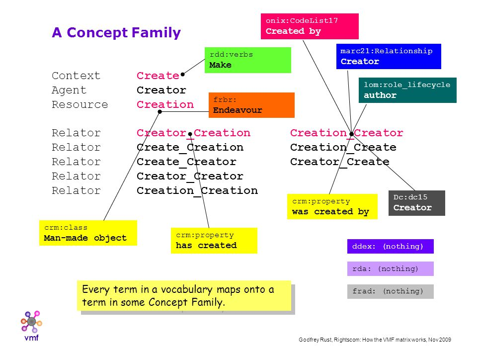 vmf Godfrey Rust, Rightscom: How the VMF matrix works, Nov 2009 Context Create Agent Creator Resource Creation Relator Creator_CreationCreation_Creator Relator Create_CreationCreation_Create Relator Create_CreatorCreator_Create Relator Creator_Creator Relator Creation_Creation A Concept Family onix:CodeList17 Created by marc21:Relationship Creator lom:role_lifecycle author crm:class Man-made object ddex: (nothing) frbr: Endeavour Dc:dc15 Creator crm:property has created crm:property was created by rda: (nothing) frad: (nothing) rdd:verbs Make Every term in a vocabulary maps onto a term in some Concept Family.