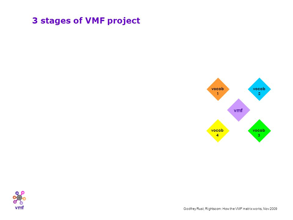 vmf Godfrey Rust, Rightscom: How the VMF matrix works, Nov 2009 vmf vocab 1 vocab 2 vocab 3 vocab 4 3 stages of VMF project