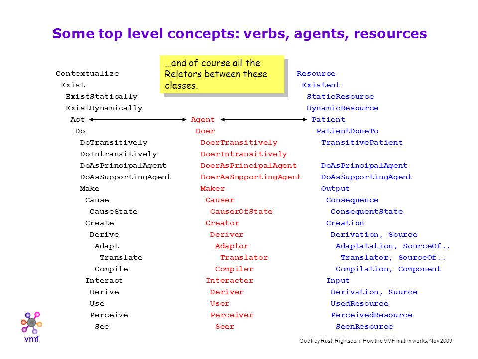 vmf Godfrey Rust, Rightscom: How the VMF matrix works, Nov 2009 Contextualize Exist ExistStatically ExistDynamically Act Do DoTransitively DoIntransitively DoAsPrincipalAgent DoAsSupportingAgent Make Cause CauseState Create Derive Adapt Translate Compile Interact Derive Use Perceive See Some top level concepts: verbs, agents, resources Agent Doer DoerTransitively DoerIntransitively DoerAsPrincipalAgent DoerAsSupportingAgent Maker Causer CauserOfState Creator Deriver Adaptor Translator Compiler Interacter Deriver User Perceiver Seer Resource Existent StaticResource DynamicResource Patient PatientDoneTo TransitivePatient DoAsPrincipalAgent DoAsSupportingAgent Output Consequence ConsequentState Creation Derivation, Source Adaptatation, SourceOf..