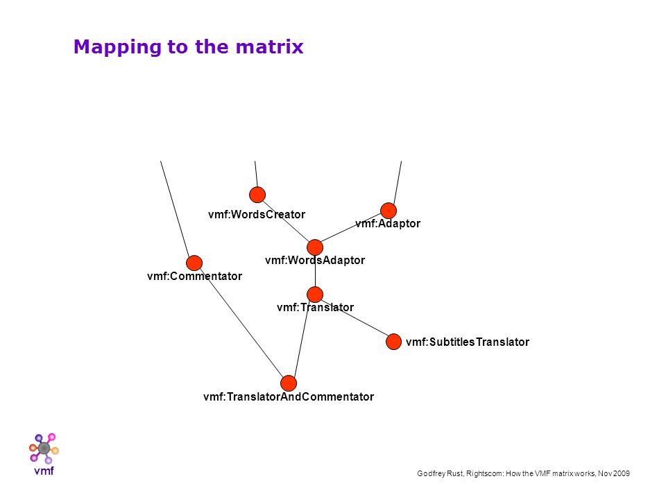 vmf Godfrey Rust, Rightscom: How the VMF matrix works, Nov 2009 vmf:Adaptor vmf:WordsAdaptor vmf:Translator vmf:SubtitlesTranslator vmf:WordsCreator vmf:TranslatorAndCommentator vmf:Commentator Mapping to the matrix