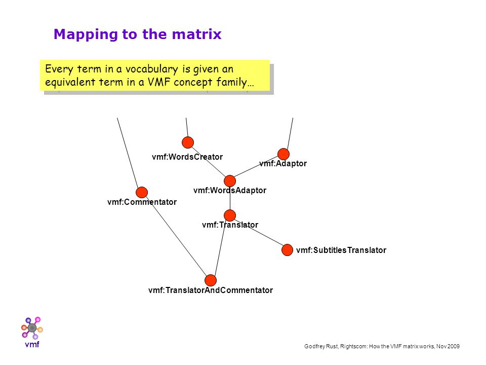 vmf Godfrey Rust, Rightscom: How the VMF matrix works, Nov 2009 vmf:Adaptor vmf:WordsAdaptor vmf:Translator vmf:SubtitlesTranslator vmf:WordsCreator vmf:TranslatorAndCommentator vmf:Commentator Mapping to the matrix Every term in a vocabulary is given an equivalent term in a VMF concept family…