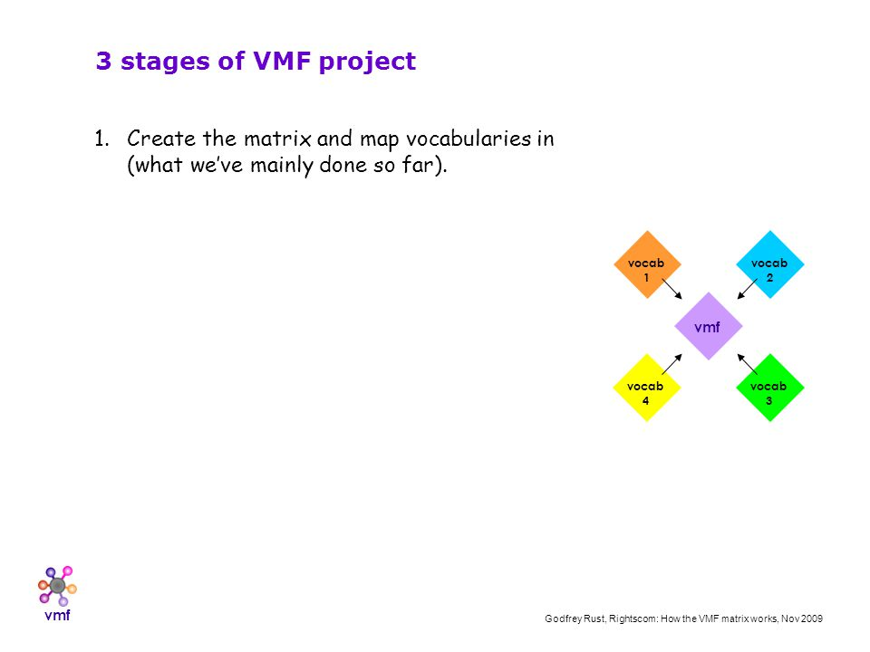vmf Godfrey Rust, Rightscom: How the VMF matrix works, Nov 2009 vmf vocab 1 vocab 2 vocab 3 vocab 4 3 stages of VMF project 1.Create the matrix and map vocabularies in (what weve mainly done so far).