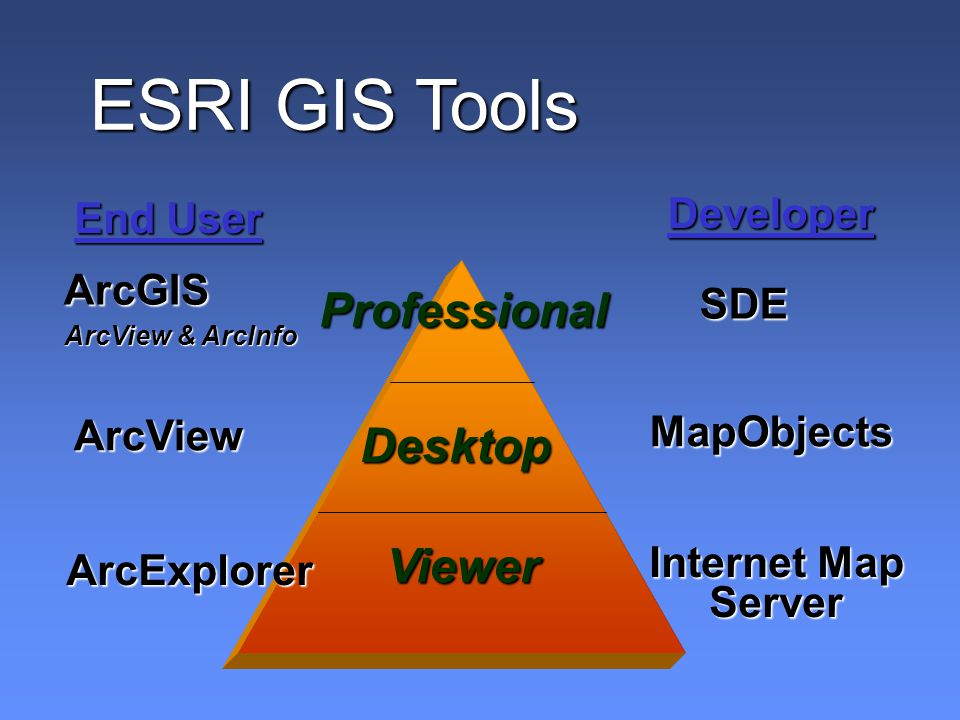 ArcGIS ArcView & ArcInfo ArcView ArcExplorer Professional Desktop Viewer SDE MapObjects Internet Map Server Developer End User ESRI GIS Tools