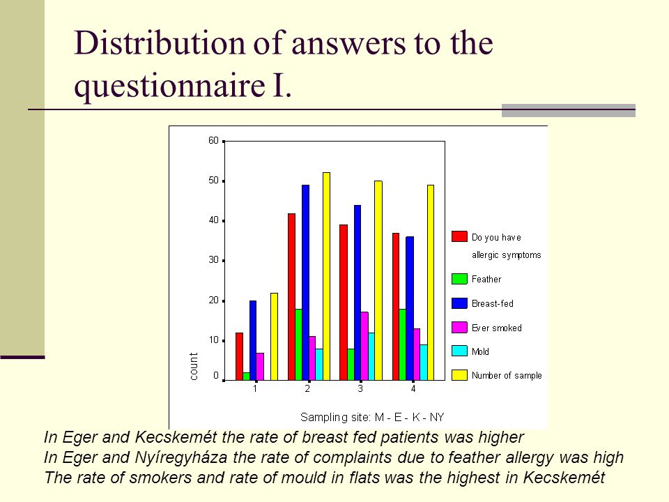 Distribution of answers to the questionnaire I.