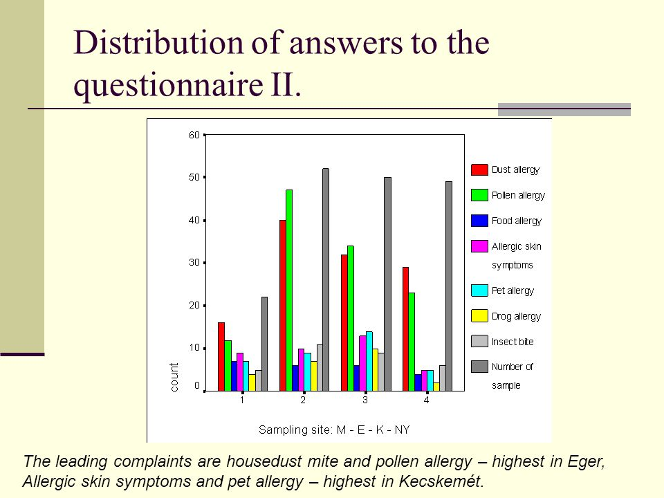 Distribution of answers to the questionnaire II.