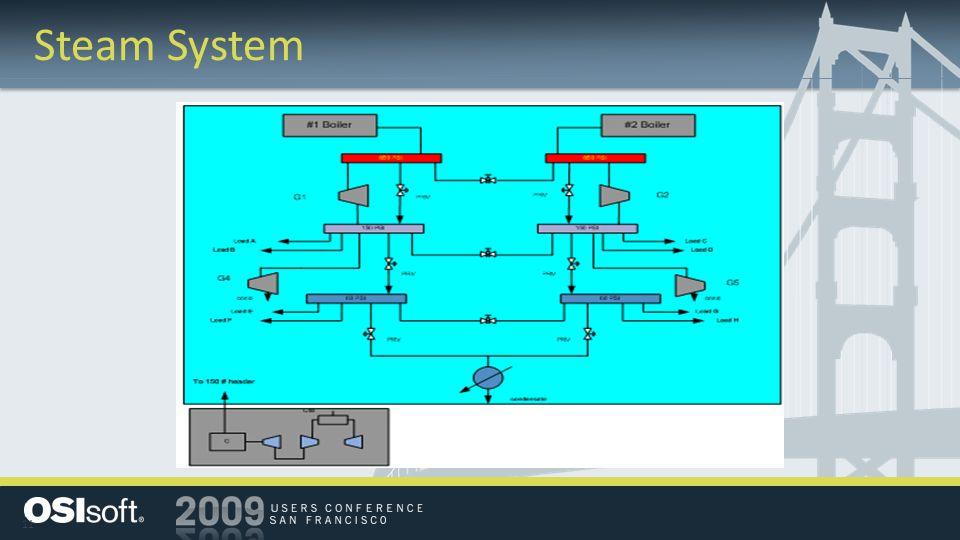 11 Steam System