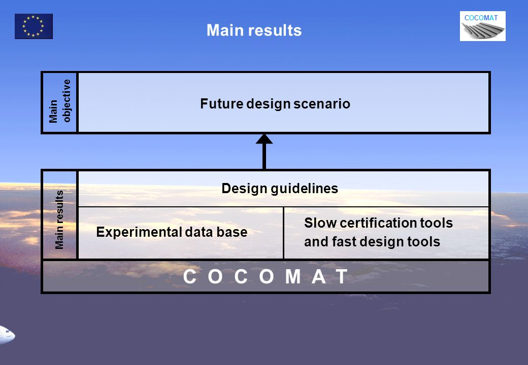 COCOMATCOCOMAT Design guidelines Main objective Main results Experimental data base Slow certification tools and fast design tools Future design scenario Main results C O C O M A T