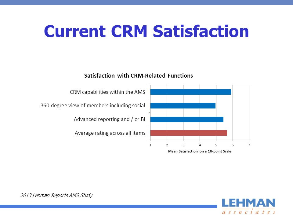 Current CRM Satisfaction 2013 Lehman Reports AMS Study