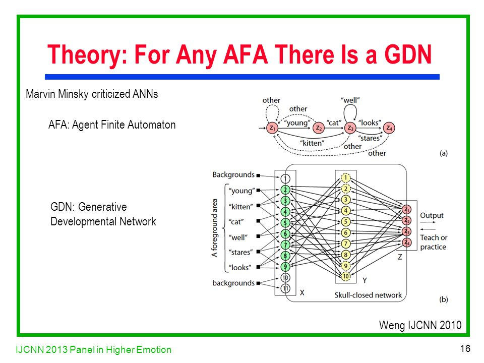 IJCNN 2013 Panel in Higher Emotion 16 Theory: For Any AFA There Is a GDN Weng IJCNN 2010 GDN: Generative Developmental Network AFA: Agent Finite Automaton Marvin Minsky criticized ANNs