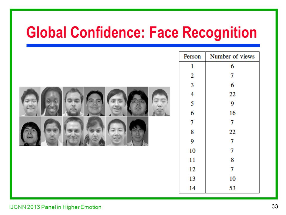 IJCNN 2013 Panel in Higher Emotion 33 Global Confidence: Face Recognition