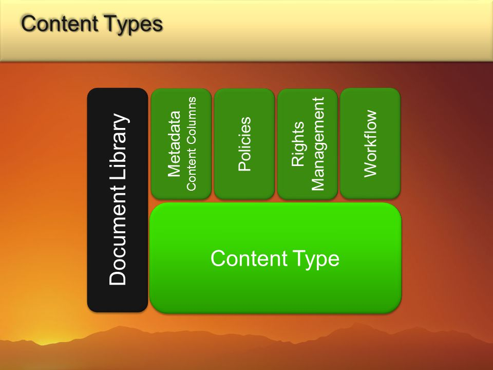Document Library Policies Content Type Rights Management Rights Management Metadata Content Columns Metadata Content Columns Workflow Content Types