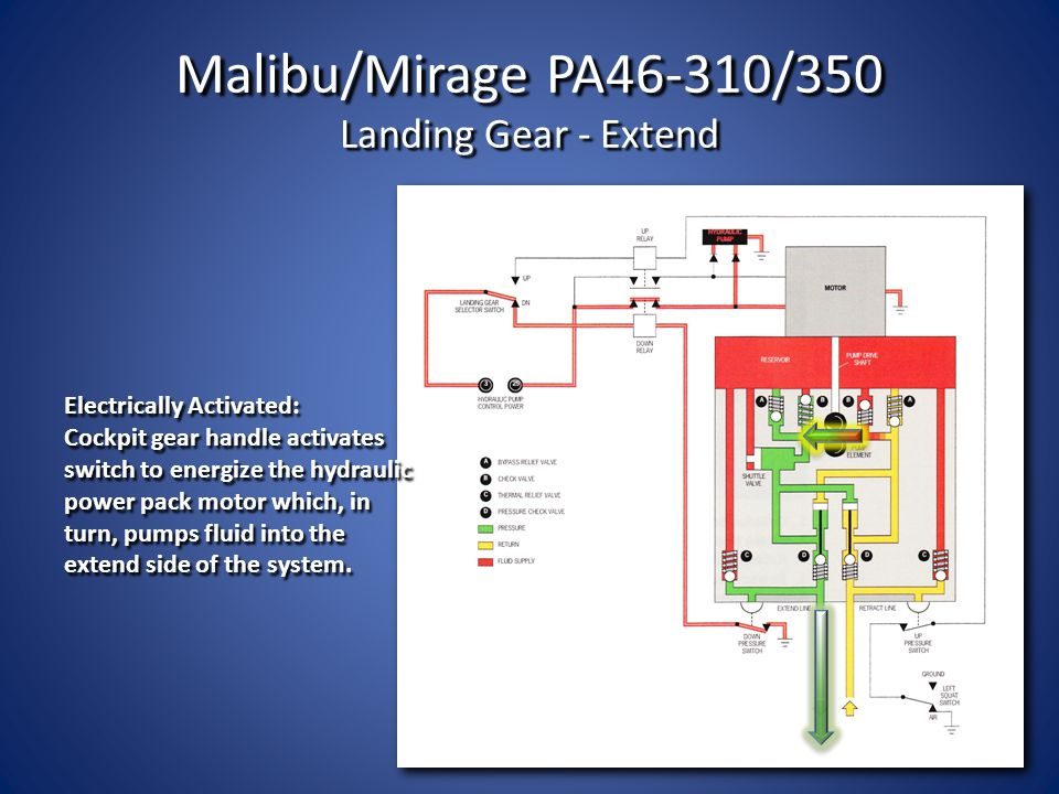 Malibu/Mirage PA46-310/350 Landing Gear - Extend Electrically Activated: Cockpit gear handle activates switch to energize the hydraulic power pack mot