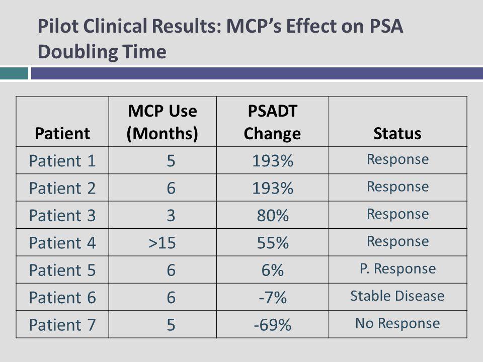 Patient MCP Use (Months) PSADT ChangeStatus Patient 1 5193% Response Patient 2 6193% Response Patient 3 380% Response Patient 4>1555% Response Patient