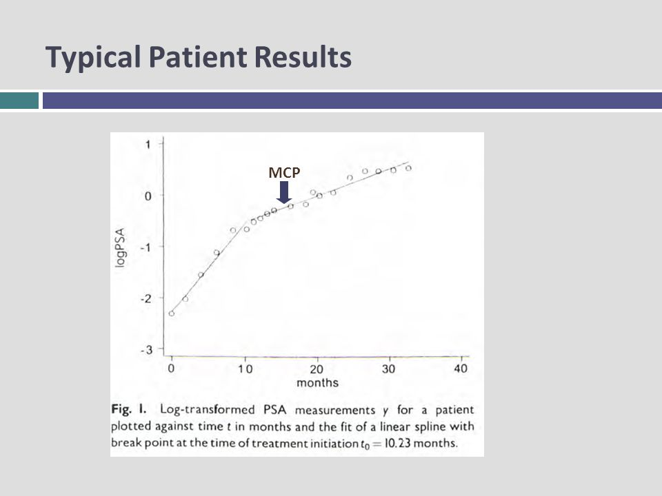 MCP Typical Patient Results
