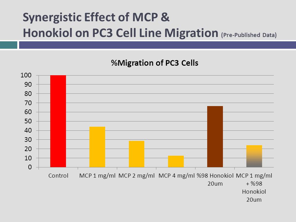 Synergistic Effect of MCP & Honokiol on PC3 Cell Line Migration (Pre-Published Data)