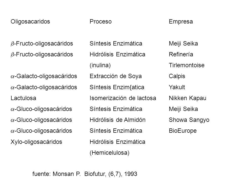 Oligosacaridos -Fructo-oligosacáridos -Galacto-oligosacáridos Lactulosa -Gluco-oligosacáridos Xylo-oligosacáridos Proceso Síntesis Enzimática Hidrólis