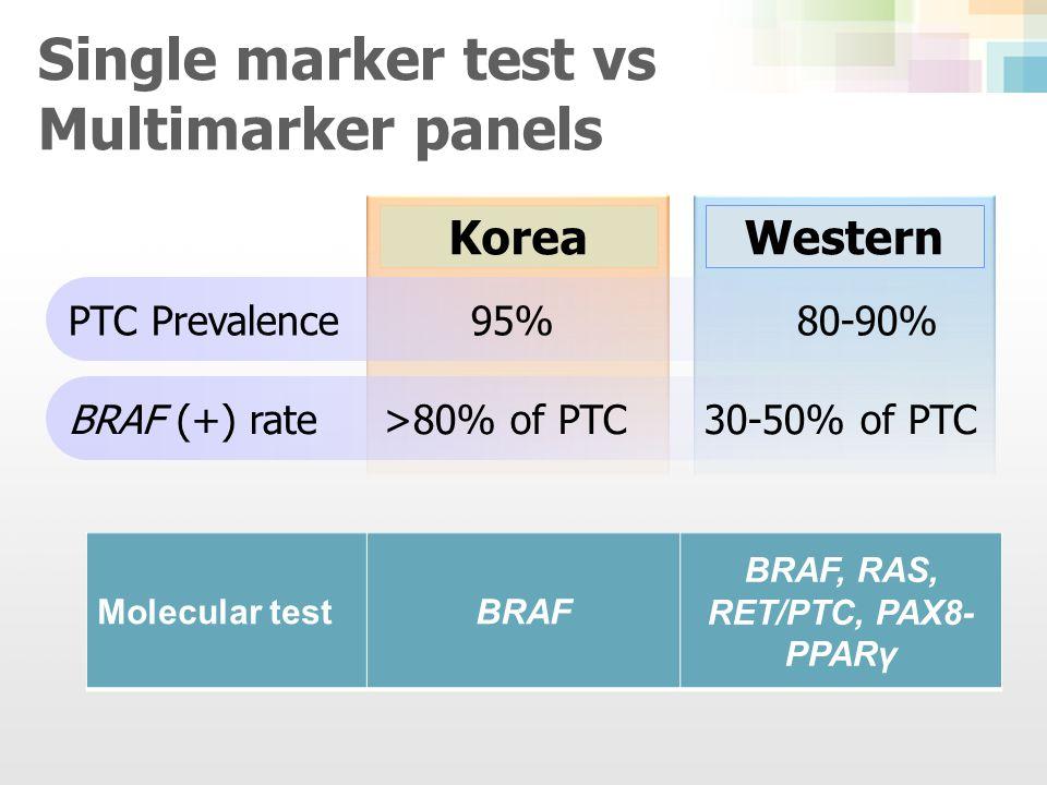 Korean Studies BRAF mutation test for diagnosis of malignancy in thyroid FNA Kim SW et al.