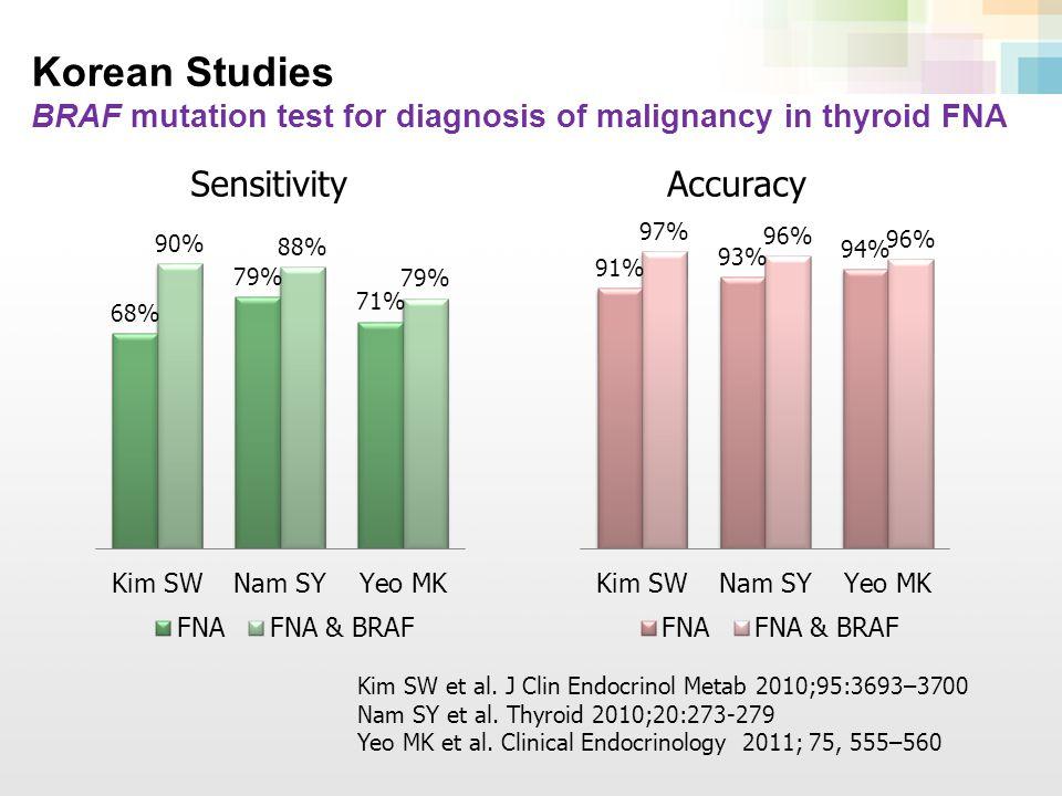 First two passes 3~4 FNA passes 400 μ L nucleic acid preservative solution Cytologic evaluation Indeterminate: AUS/FLUS FN/SFN SMC Isolation of total nucleic acids Molecular analysis: BRAF, HRAS, NRAS, KRAS, RET/PTC1, RET/PTC3, PAX8/PPAR γ Residual material Nikiforov YE, et al.