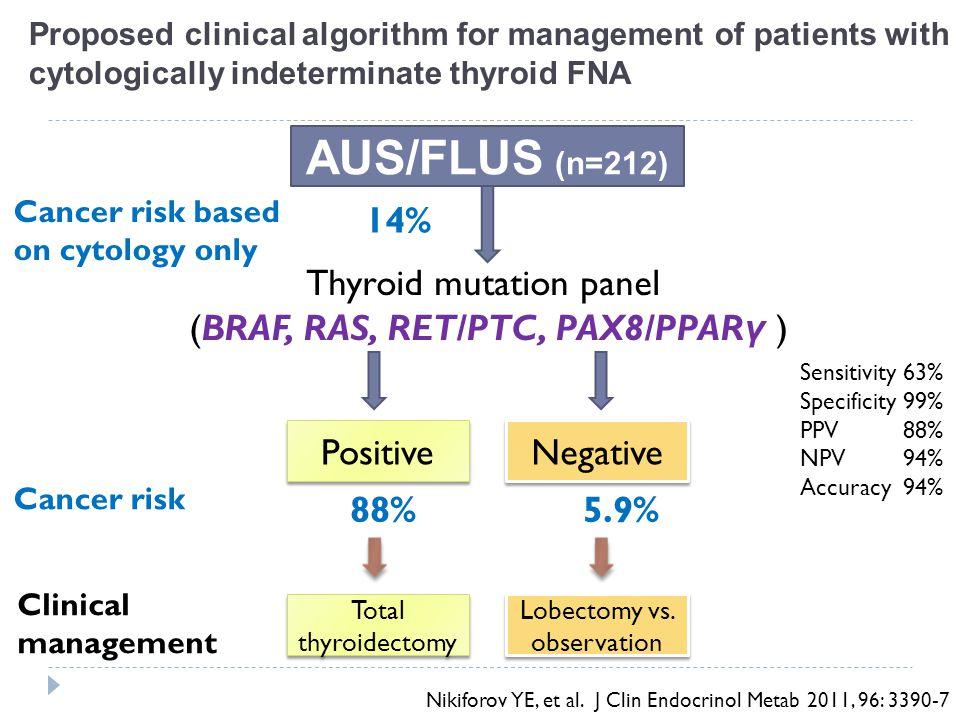 Cancer risk based on cytology only 27% Thyroid mutation panel (BRAF, RAS, RET/PTC, PAX8/PPAR γ ) Positive Negative Cancer risk 87% 14% FN/SFN (n=214) Clinical management Total thyroidectomy Lobectomy Nikiforov YE, et al.