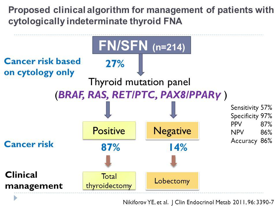 Cancer risk based on cytology only 54% Thyroid mutation panel (BRAF, RAS, RET/PTC, PAX8/PPAR γ ) Positive Negative Cancer risk 95% 28% SMC (n=52) Clinical management Total thyroidectomy Lobectomy Nikiforov YE, et al.