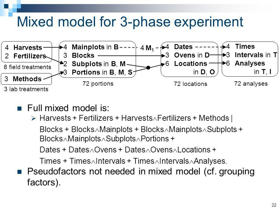 Mixed model for 3-phase experiment Full mixed model is: Harvests + Fertilizers + Harvests Fertilizers + Methods | Blocks + Blocks Mainplots + Blocks M