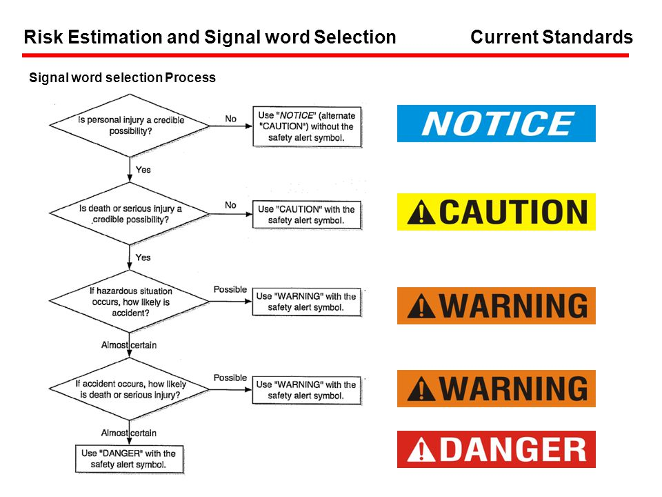 Risk Estimation and Signal word Selection Signal word selection Process Current Standards