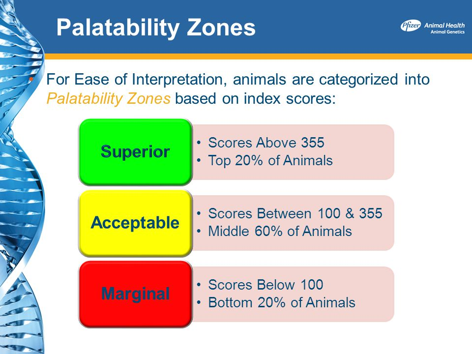 Palatability Zones For Ease of Interpretation, animals are categorized into Palatability Zones based on index scores: Scores Above 355 Top 20% of Anim