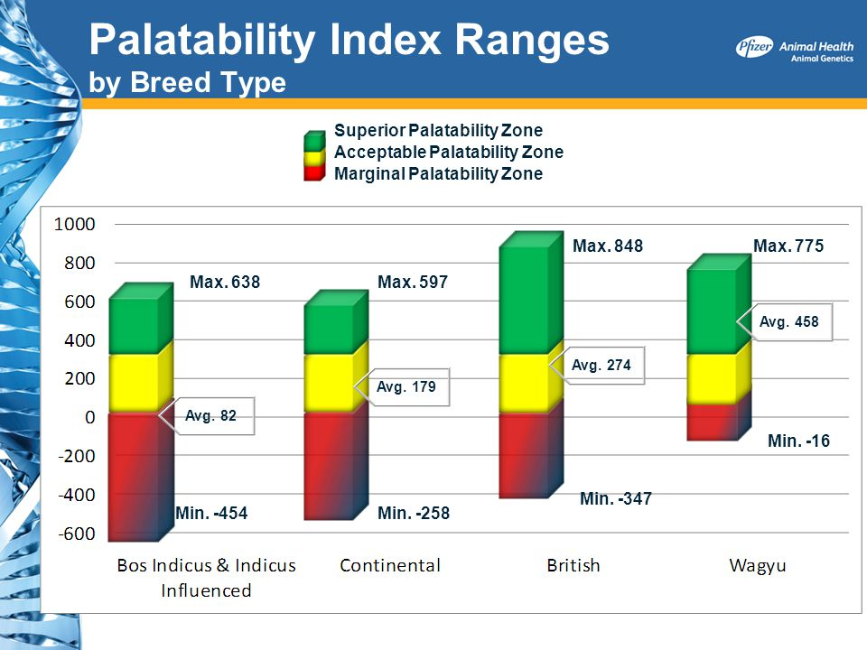 Palatability Index Ranges by Breed Type Min. -16 Min. -454Min. -258 Min. -347 Max. 775Max. 848 Max. 597Max. 638 Avg. 82 Avg. 179 Avg. 274 Avg. 458 Sup