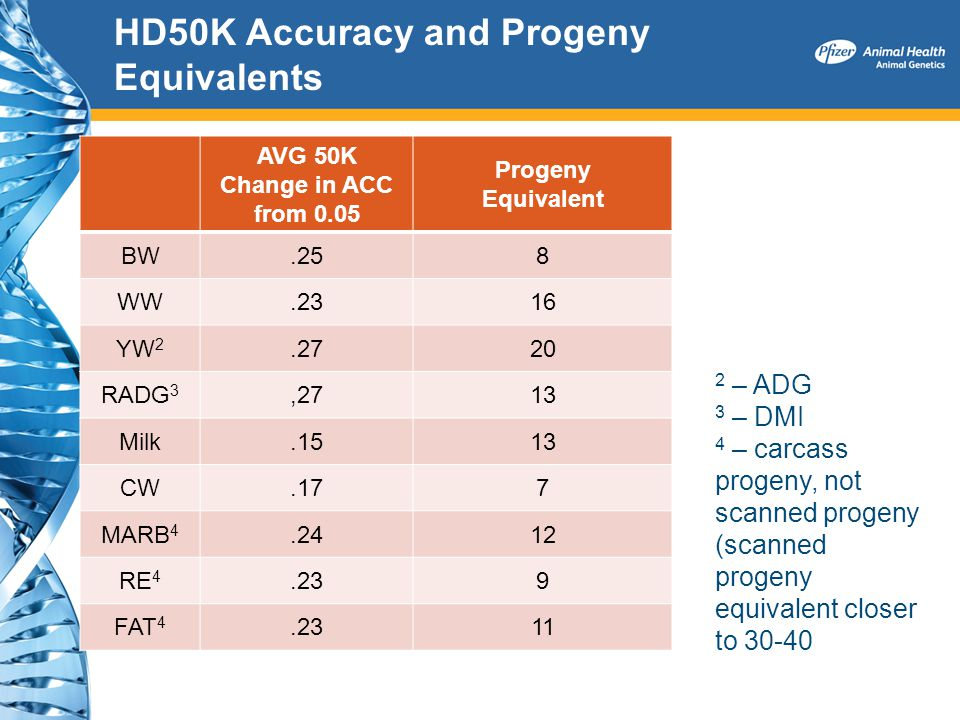 HD50K Accuracy and Progeny Equivalents AVG 50K Change in ACC from 0.05 Progeny Equivalent BW.258 WW.2316 YW 2.2720 RADG 3,2713 Milk.1513 CW.177 MARB 4