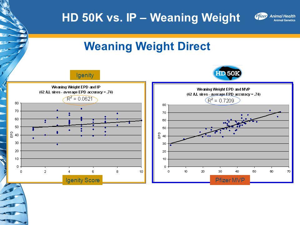 HD 50K vs. IP – Weaning Weight Weaning Weight Direct Igenity Igenity ScorePfizer MVP