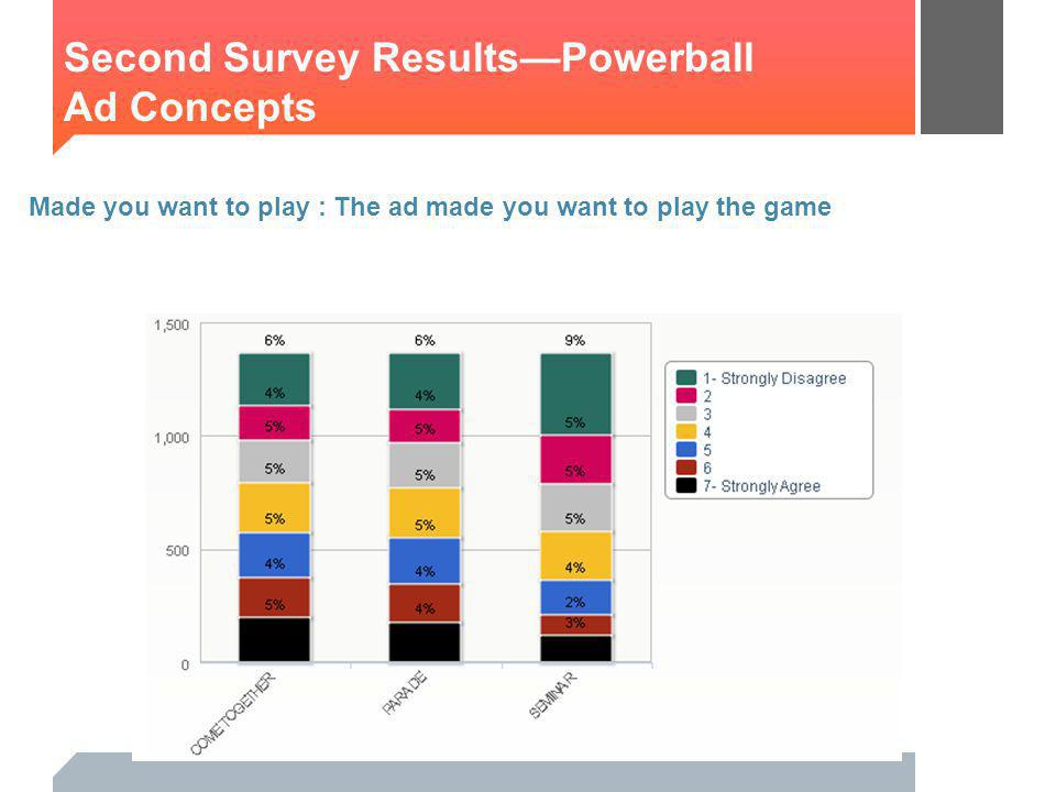 Made you want to play : The ad made you want to play the game Second Survey ResultsPowerball Ad Concepts