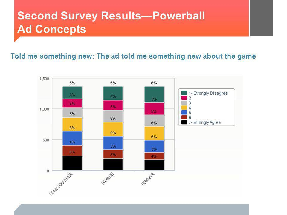 Told me something new: The ad told me something new about the game Second Survey ResultsPowerball Ad Concepts