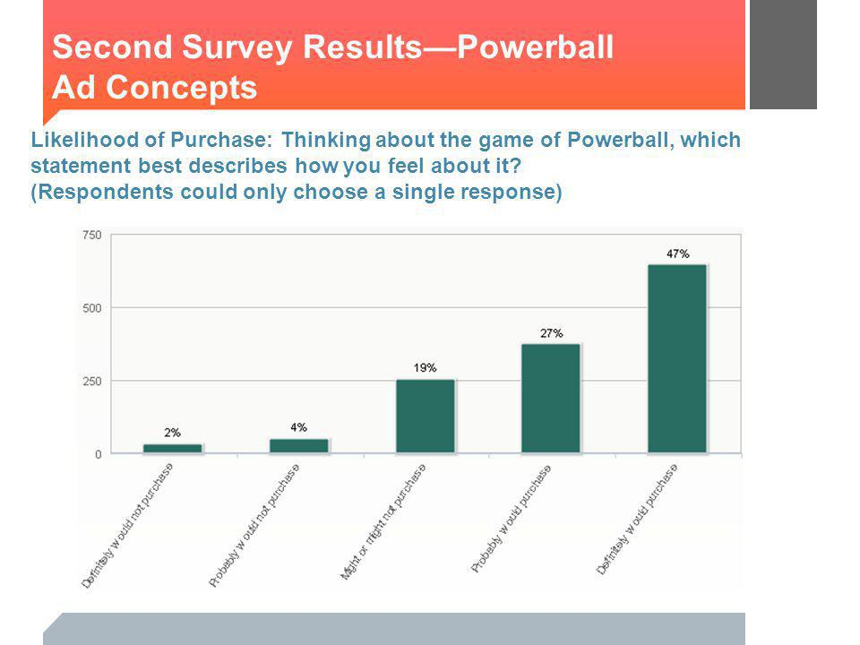 Likelihood of Purchase: Thinking about the game of Powerball, which statement best describes how you feel about it.