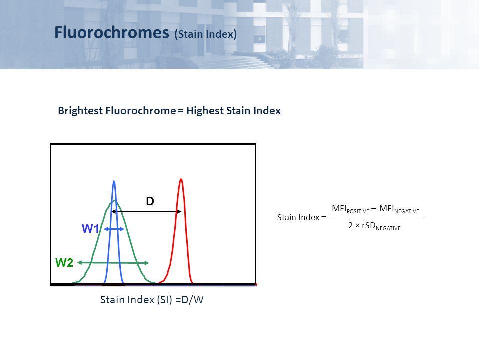 Fluorochromes (Stain Index) Brightest Fluorochrome = Highest Stain Index W2 W1 D Stain Index (SI) =D/W MFI POSITIVE MFI NEGATIVE ̶ 2 × rSD NEGATIVE St