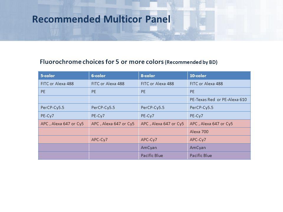 Recommended Multicor Panel 5-color6-color8-color10-color FITC or Alexa 488 PE PE-Texas Red or PE-Alexa 610 PerCP-Cy5.5 PE-Cy7 APC, Alexa 647 or Cy5 Al