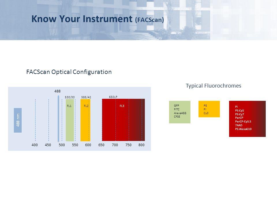 Know Your Instrument (FACScan) FACScan Optical Configuration 400450500550600650700750800 488 530/30585/42 650LP FL1FL2FL3 GFP FITC Alexa488 CFSE PE PI