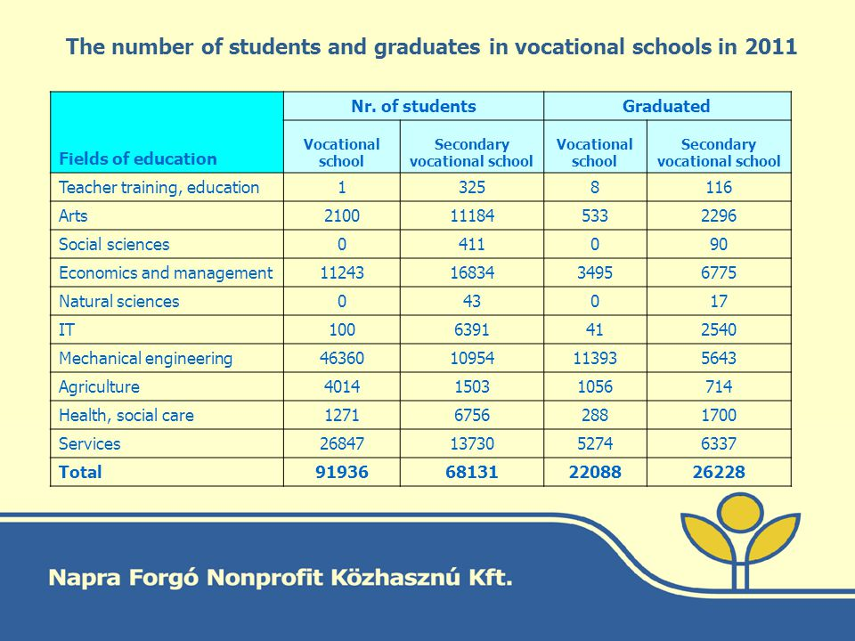 The number of students and graduates in vocational schools in 2011 Fields of education Nr.