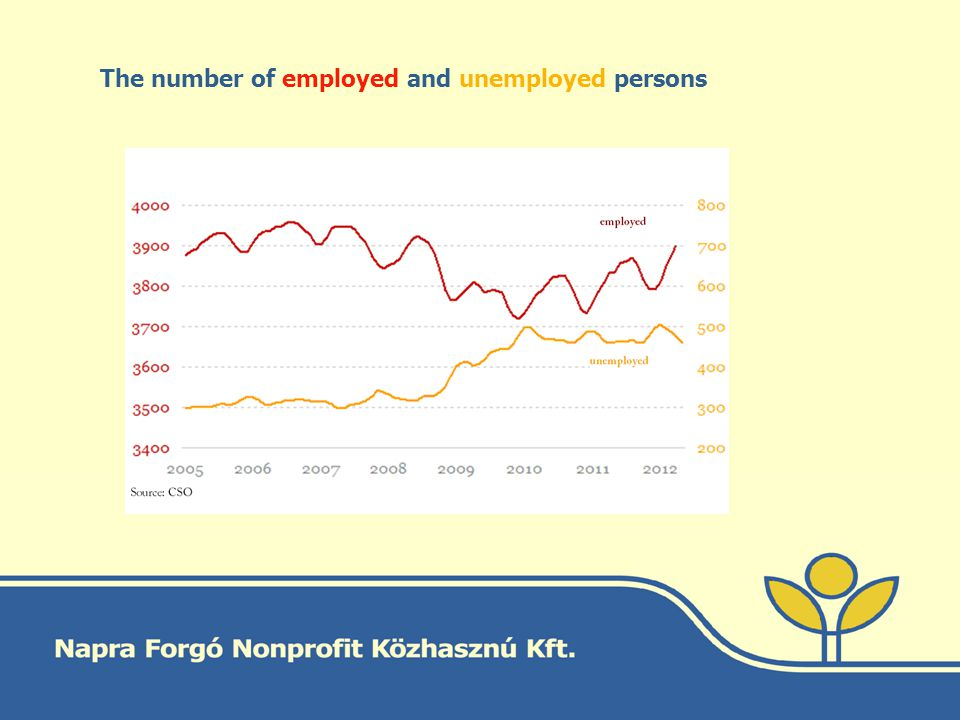 The number of employed and unemployed persons