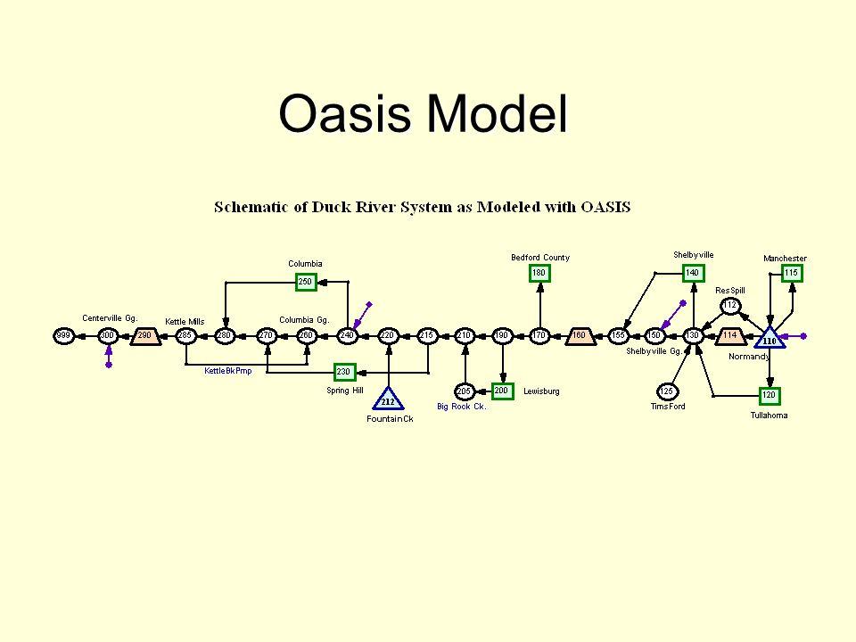 Oasis Model
