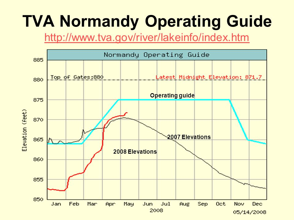 TVA Normandy Operating Guide http://www.tva.gov/river/lakeinfo/index.htm http://www.tva.gov/river/lakeinfo/index.htm Operating guide 2007 Elevations 2008 Elevations