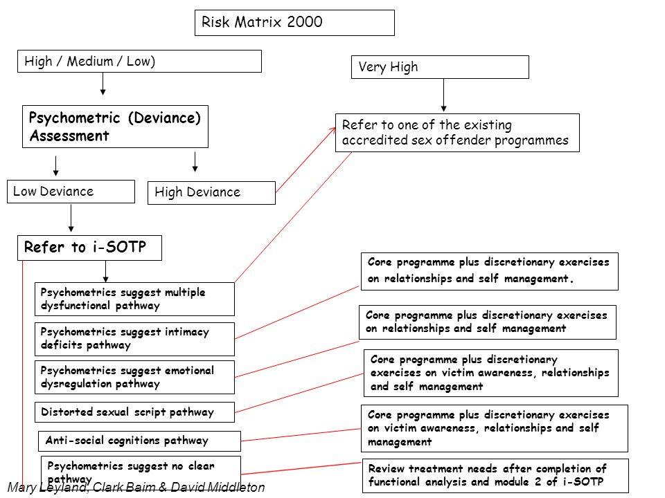 Mary Leyland, Clark Baim & David Middleton Risk Matrix 2000 High / Medium / Low) Very High Psychometric (Deviance) Assessment Refer to i-SOTP Psychome
