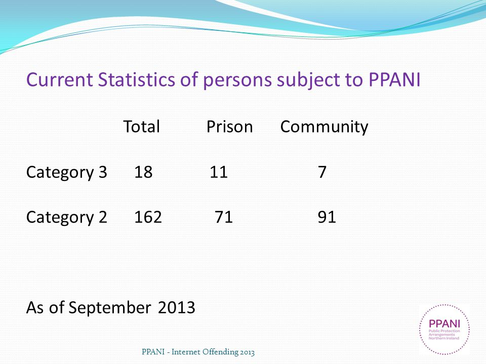 PPANI - Internet Offending 2013 Current Statistics of persons subject to PPANI Total Prison Community Category 3 18 117 Category 2 162 7191 As of Sept