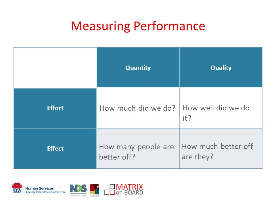 An initiative of the NSW Government Measuring Performance QuantityQuality Effort Effect How much did we do.