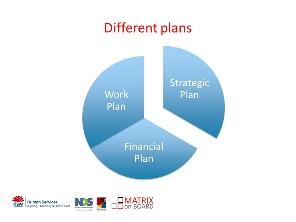 An initiative of the NSW Government Different plans Strategic Plan Financial Plan Work Plan
