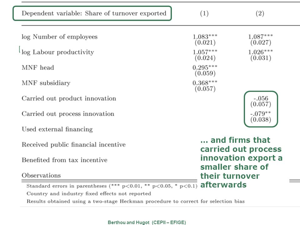 Innovation and export performances EFIGE Survey Berthou and Hugot (CEPII – EFIGE) … and firms that carried out process innovation export a smaller share of their turnover afterwards